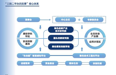 中心发展模式架构图。